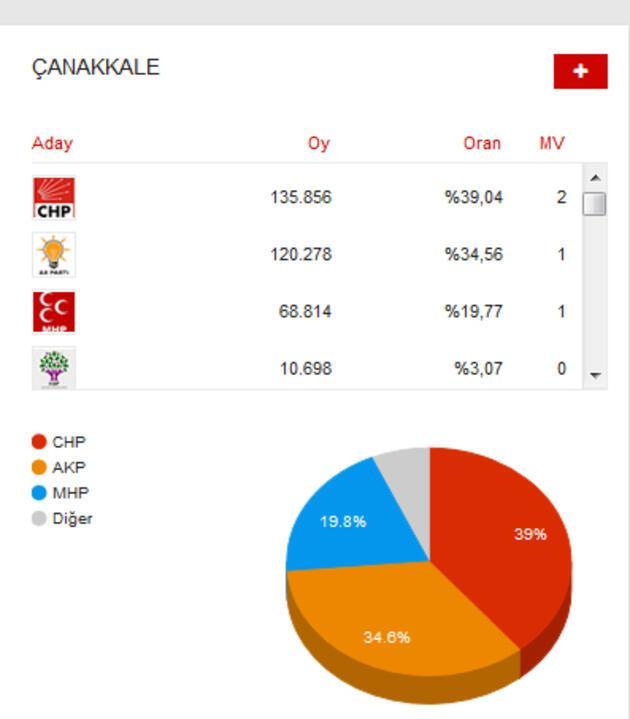 İşte AK Parti'nin CHP, MHP ve HDP'den aldığı iller