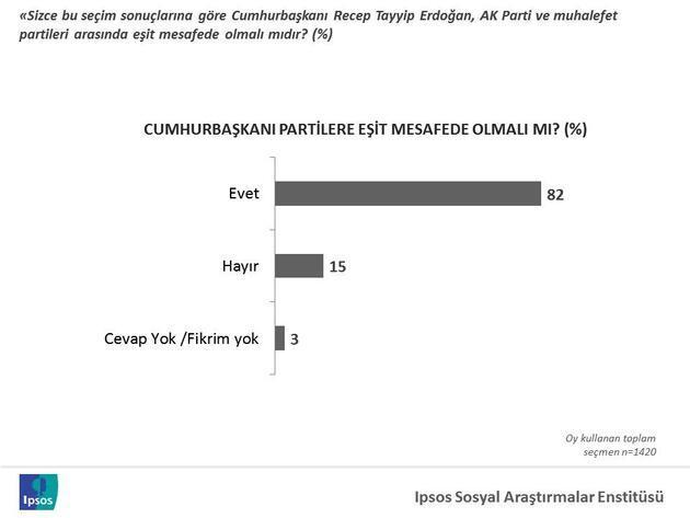 IPSOS'tan CNN TÜRK'e 1 Kasım seçimi sonrası araştırması