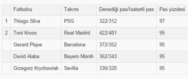 """UEFA Şampiyonlar Ligi'nin """"en""""leri"""