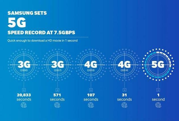 5G nedir ve ne zaman gelecek?