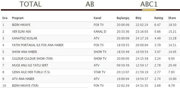 21 Eylül reyting sonuçları: Kanatsız Kuşlar, Ver Elini Aşk ve Bizim Hikaye zirve için mücadele etti