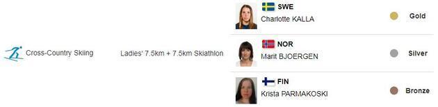 2018 Kış Olimpiyatları'nda hangi dalda kimler madalya kazandı (Tam liste)