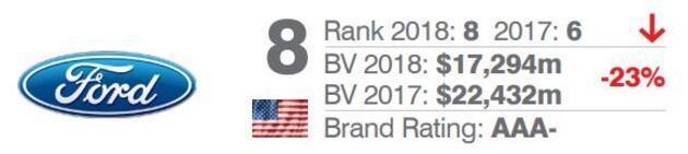 2018'de dünyanın en değerli 10 otomobil markası açıklandı