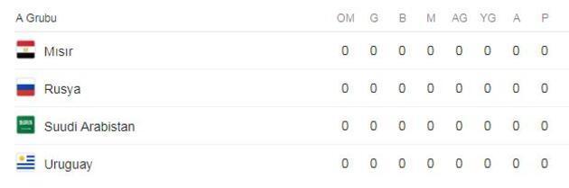 Dünya Kupası'na katılan 32 takımın kadroları açıklandı