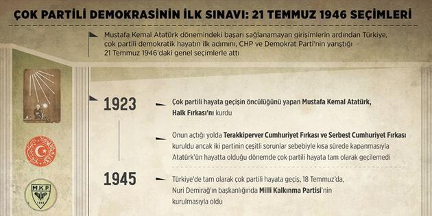 Çok partili demokrasinin ilk sınavı: 21 Temmuz 1946 seçimleri