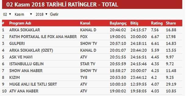 Reyting sonuçları 2 Kasım 2018: Arka Sokaklar, İstanbullu Gelin, Aşk ve Mavi kim birinci oldu?