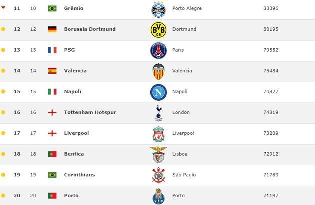 Son 10 yılın en iyi 100 kulübü açıklandı