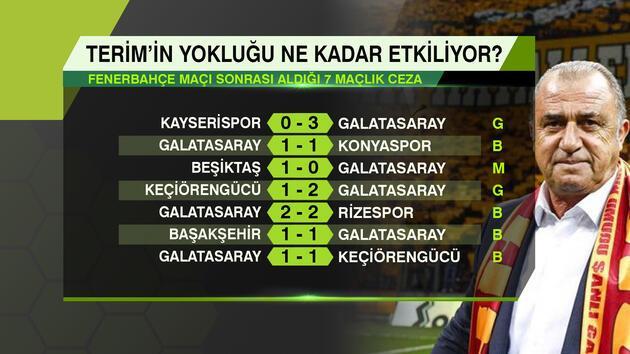Fatih Terim'in kulübede olmayacağı 3 maç