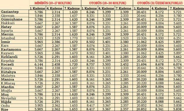 İşte 2020'de uygulanacak trafik sigortası fiyatları! Araç tipi, şehir ve kademeye göre tam liste