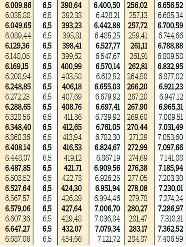 Toplam elinize ne kadar geçecek? İşte zamlı maaşlar ve ek ödemelerle yeni rakamlar...