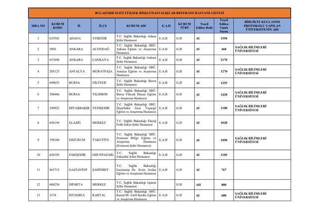 Son dakika... Koronavirüs testi nerede yapılıyor? 25 hastane listesinin aslı ne?