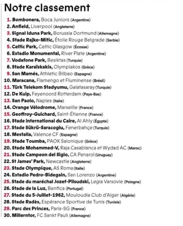Dünyanın en ateşli 30 stadı belirlendi