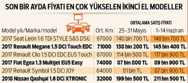 İşte ikinci el fiyatı sıfır fiyatını geçen otomobiller