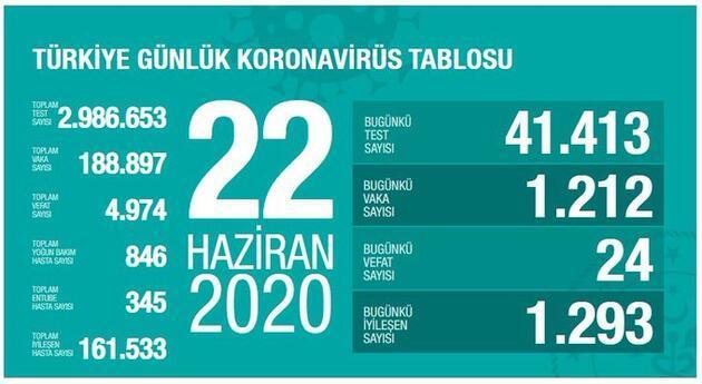SON DAKİKA haberi... Dikkat çeken veriler! Son 1 ayın koronavirüs tablosu