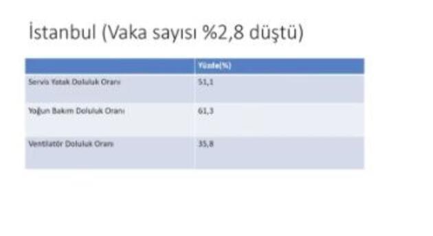 Bakan Koca tek tek açıkladı! İstanbul, Ankara ve İzmir'de son durum