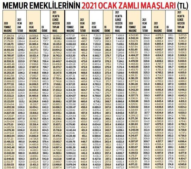 İşte kuruşu kuruşuna memur emeklilerinin 2021 maaşları