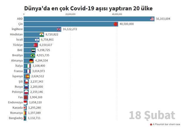 Hangi ülkede kaç kişiye COVID-19 aşısı yapıldı? Ülke ülke son durum