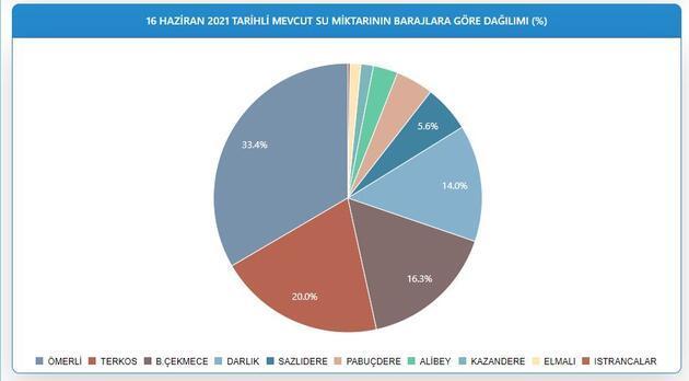 Yoğun yağış nasıl etkiledi? İstanbul'da barajlarda son durum