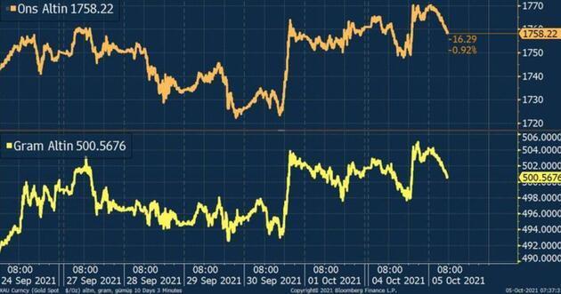 Altın fiyatları rota arıyor! İşte güncel rakamlar...