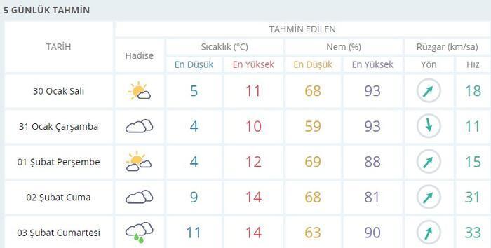 Istanbul hava durum