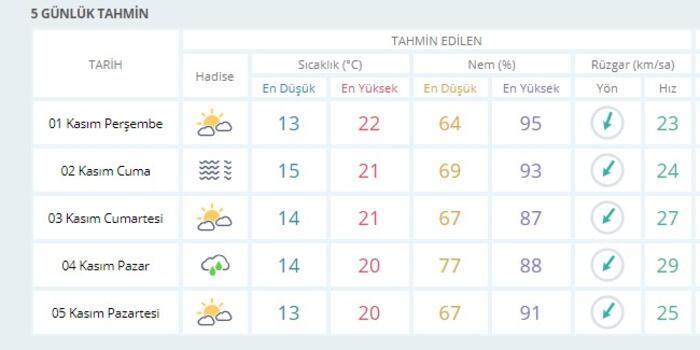 İstanbul hava durumu 5 günlük | Meteoroloji hava durumu verileri (1 Kasım-5  Kasım) - Son Dakika Flaş Haberler