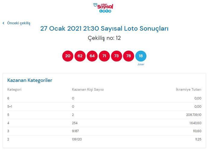 Çılgın Sayısal Loto sonuçları belli oldu! 27 Ocak 2021 Çılgın Sayısal Loto sonuç sorgulama ekranı!