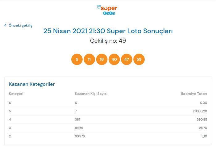 Süper Loto sonuçları belli oldu! 25 Nisan 2021 Süper Loto sonuç sorgulama ekranı! 14