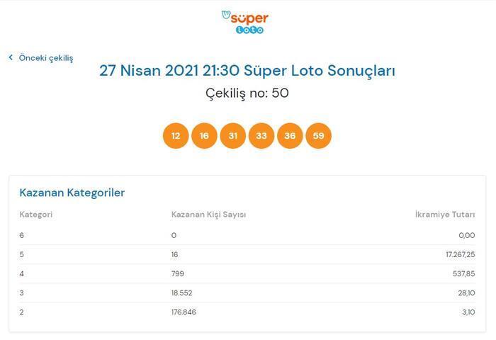 Süper Loto sonuçları belli oldu! 27 Nisan 2021 Süper Loto sonuç sorgulama ekranı 14
