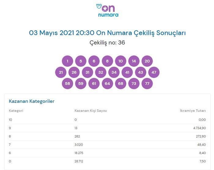 On Numara sonuçları belli oldu! 3 Mayıs 2021 On Numara sonuç bilet sorgulama ekranı! 14