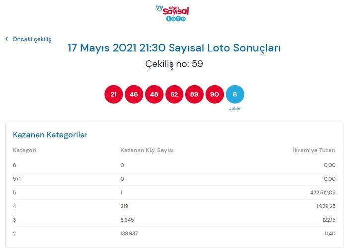 Çılgın Sayısal Loto sonuçları belli oldu! 17 Mayıs 2021 Çılgın Sayısal Loto bilet sorgulama ekranı! 14