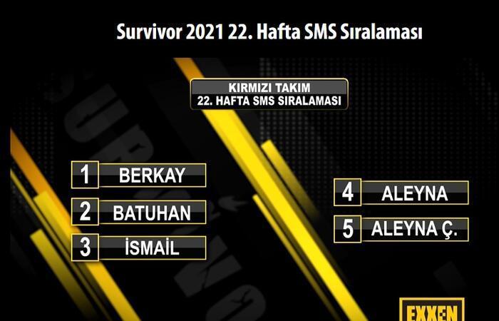 SON DAKİKA: Survivor'da kim elendi? 1 - 2 Haziran 2021 Survivor SMS oy sıralaması belli oldu! 20