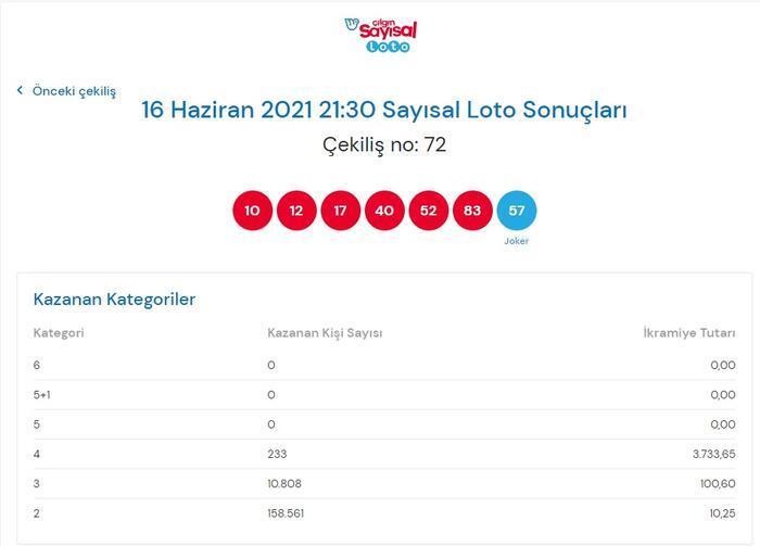 Son dakika: Çılgın Sayısal Loto sonuçları belli oldu! 16 Haziran 2021 Çılgın Sayısal Loto bilet sorgulama ekranı! 14
