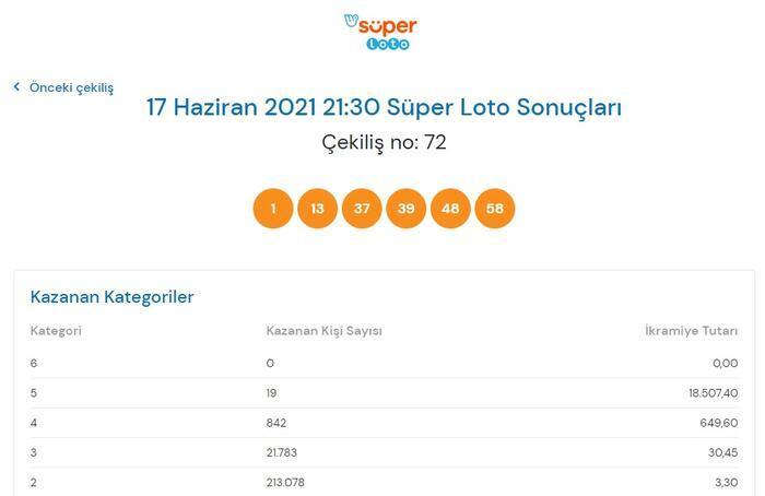 Son dakika: Süper Loto sonuçları belli oldu! 17 Haziran 2021 Süper Loto bilet sorgulama ekranı! 14