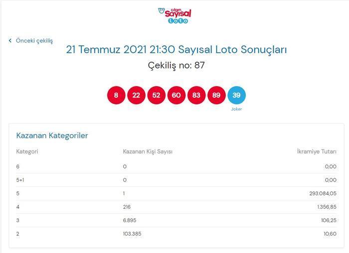 Son dakika: Çılgın Sayısal Loto sonuçları belli oldu! 21 Temmuz 2021 Çılgın Sayısal Loto bugünkü bilet sorgulama ekranı! 14