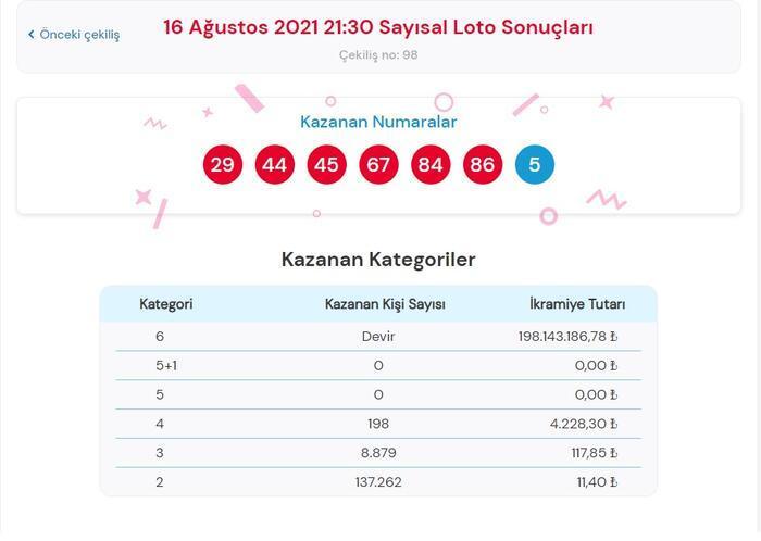 Son dakika: Çılgın Sayısal Loto sonuçları belli oldu! 16 Ağustos 2021 Çılgın Sayısal Loto bilet sorgulama ekranı! 13