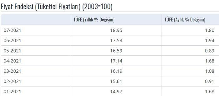 Ağustos 2021 enflasyon rakamları ne kadar, yüzde kaç? TÜİK'ten enflasyon oranı açıklaması 12