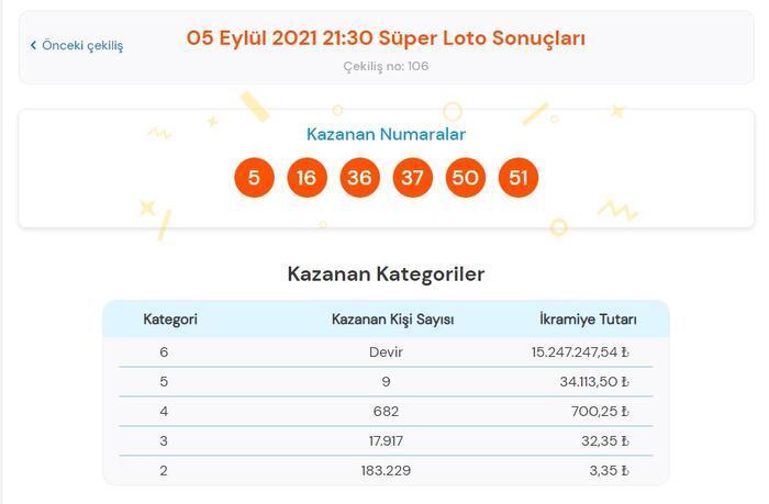Son dakika: Bugünkü Süper Loto sonuçları belli oldu! 5 Eylül 2021 Süper Loto bilet sorgulama ekranı! 13