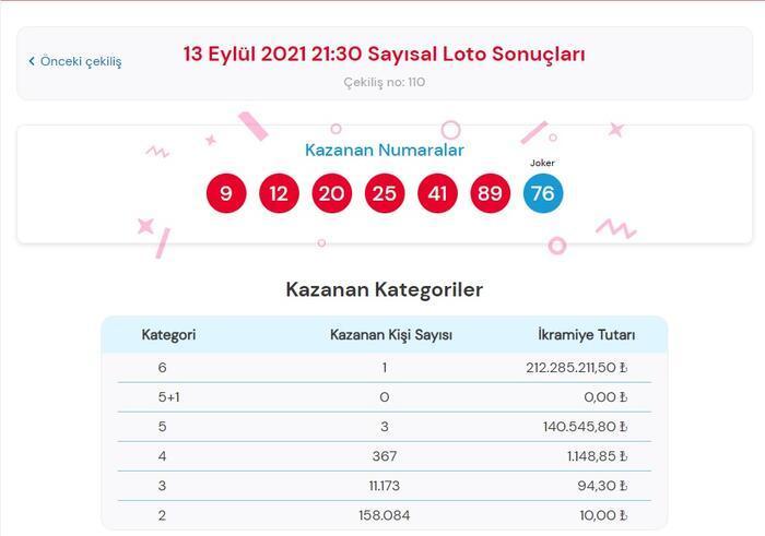 Son dakika: Bugünkü Çılgın Sayısal Loto sonuçları belli oldu! 13 Eylül 2021 Çılgın Sayısal Loto bilet sorgulama ekranı! 14