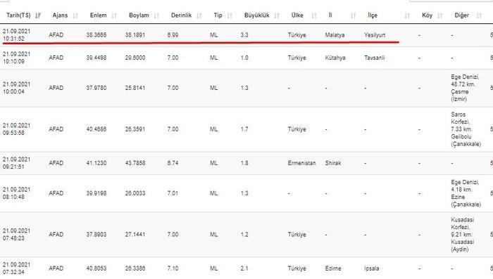 Malatya'da deprem mi oldu? Kandilli ve AFAD son dakika depremler sayfası 21 Eylül 2021 14