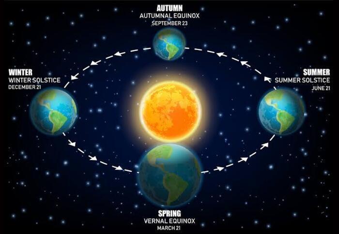 Sonbahar ekinoksu nedir? Sonbahar ekinoksu(gece - gündüz eşitliği) ne zaman, etkileri neler? 13