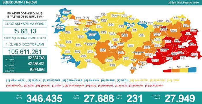 Son dakika: Bugünkü vaka sayısı ölü sayısı kaç oldu? 21 Eylül 2021 Koronavirüs Tablosu açıklandı! Türkiye'de koronavirüs son durum! 15