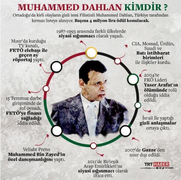 Karanlık isim Muhammed Dahlan... Bölgedeki her olayda parmağı var - Son Dakika Flaş Haberler