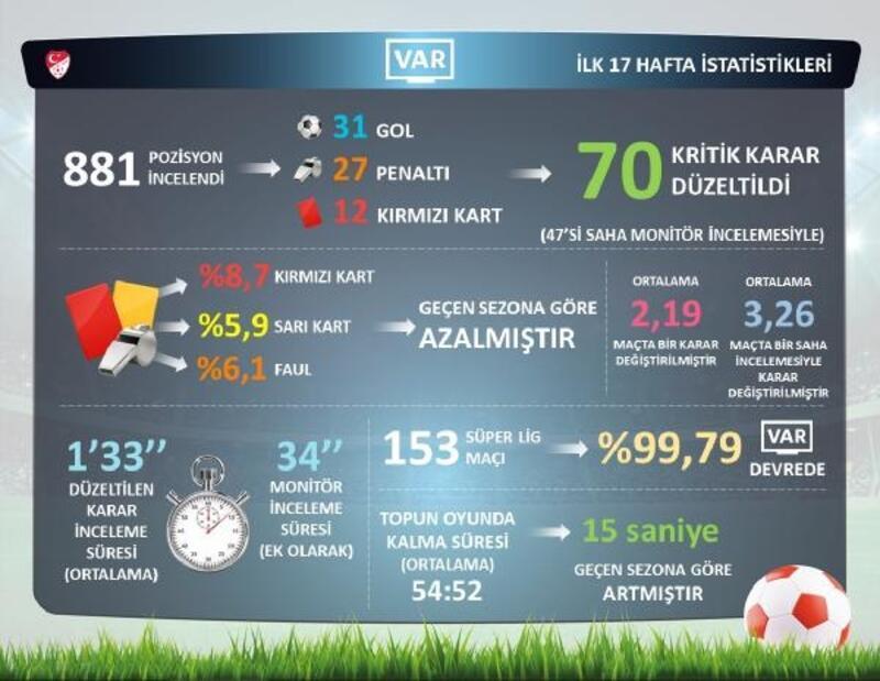 Süper Lig'de ilk yarının VAR istatistikleri açıklandı