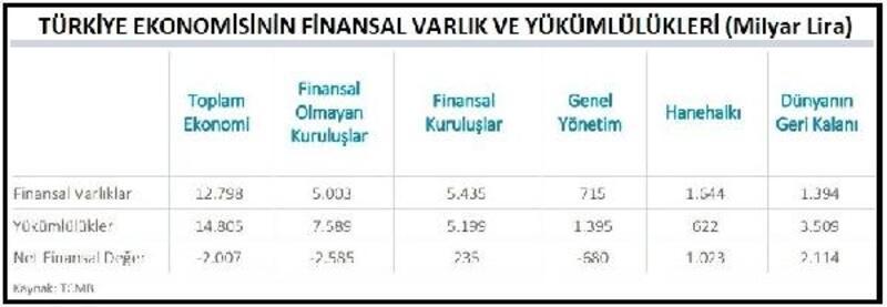 MB: Ekonominin yükümlülükleri 14 trilyon 805 milyar lira