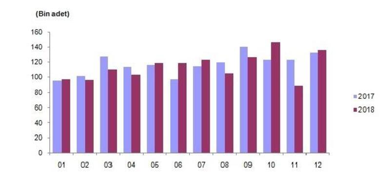 Konut satışları, yüzde 2.4 azalarak 1 milyon 375 bin 398 oldu