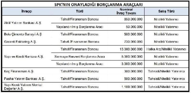SPK bankaların borçlanma aracı ihraç başvurularını onayladı