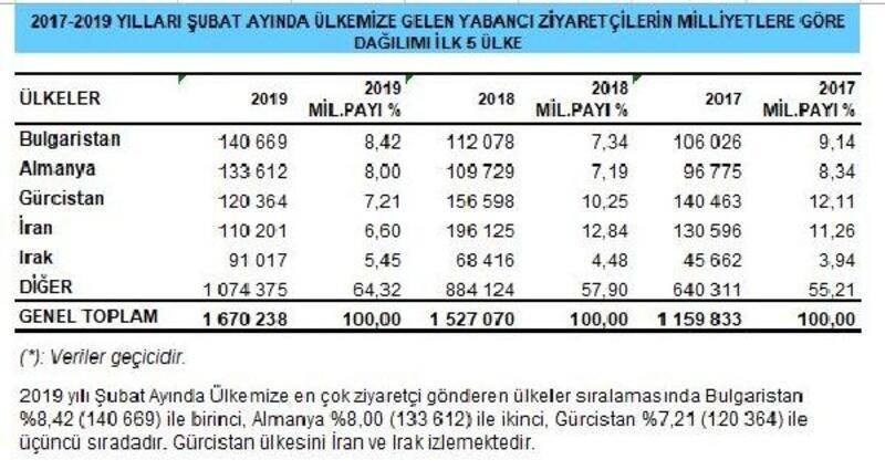 Türkiye'ye gelen yabancı ziyaretçiler Şubat'ta yüzde 9.38 arttı