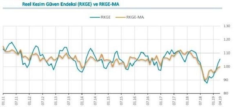 MB / Reel kesim güven endeksi Nisan'da 3.4 puan yükseldi