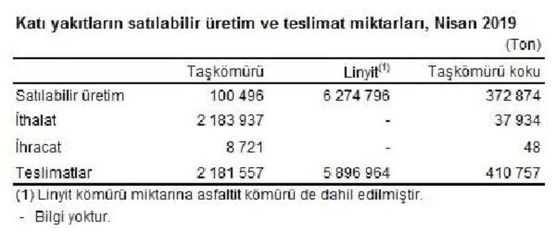 Termik santrallerde Nisan'da 6.32 milyon ton kömür yakıldı