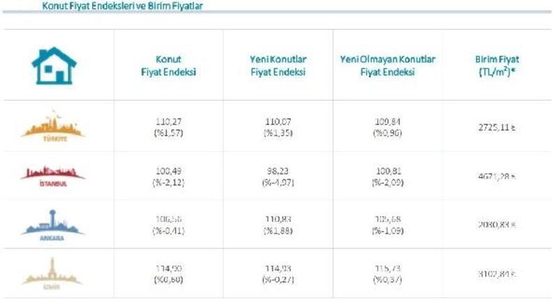 MB - Konut fiyatları Mayıs'ta yıllık reel yüzde 14.44 düştü